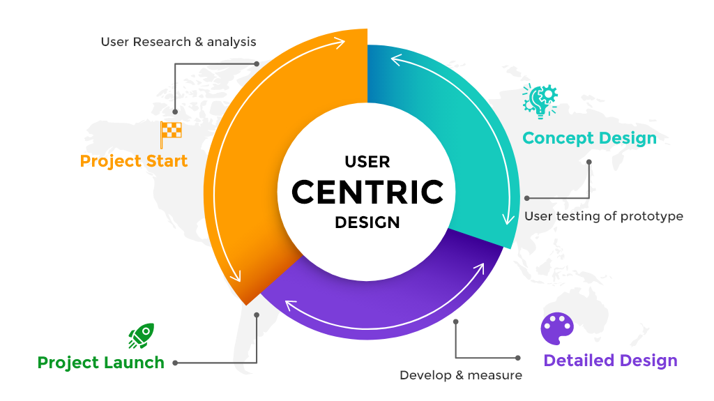 User centric design